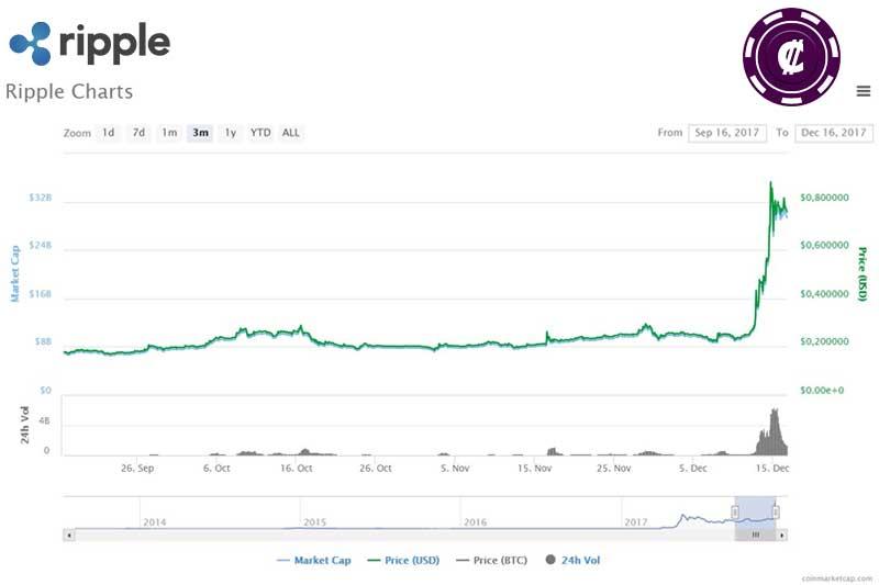 Ripple XRP chart