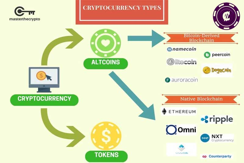 tokens, cryptocurrencies