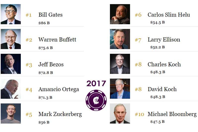 The World's Billionaires