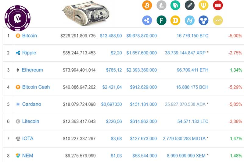 valuable crypto currencies