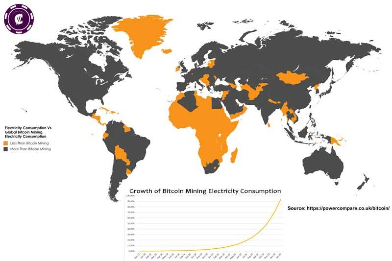 Bitcoin Mining Consuming Electricity